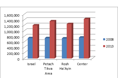 Israel Home Prices Chart